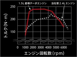 エクリプスクロスガソリンエンジン