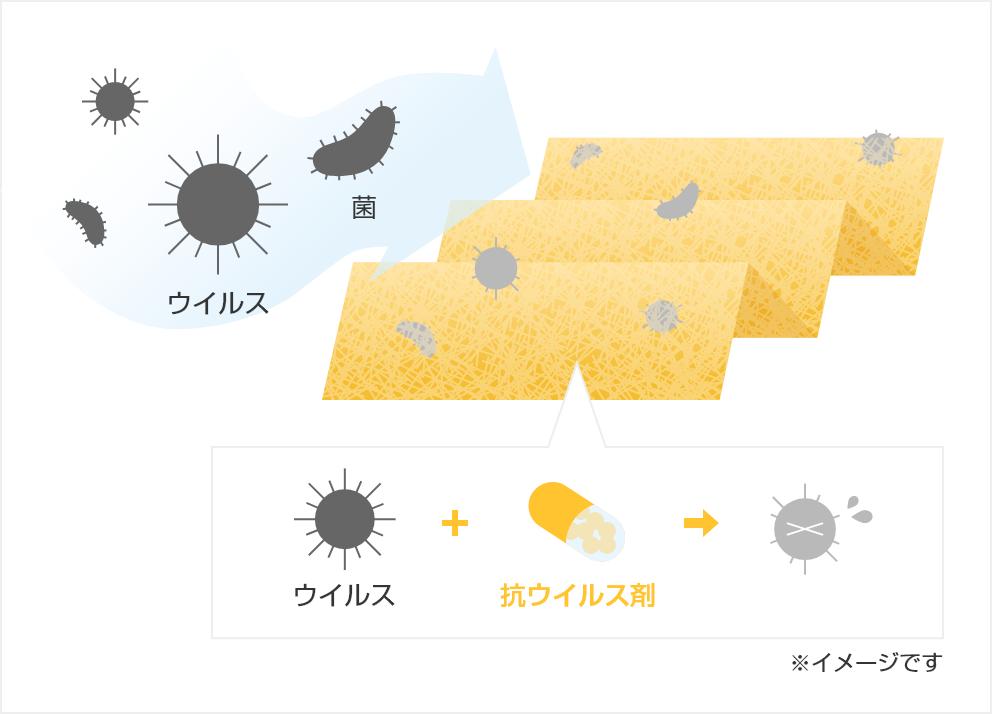 クリーンフィルタープレミアム 抗ウイルスのイメージ
