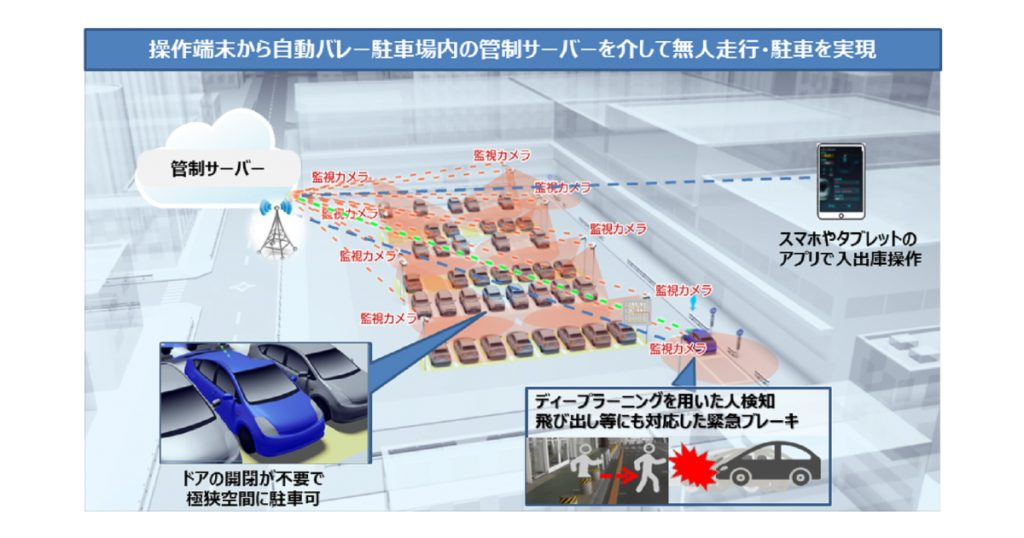 LQ無人自動バレーパーキングシステム