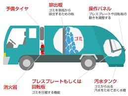 ゴミ収集車 汚水タンク