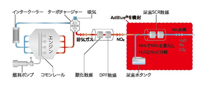 デリカd5 尿素SCRシステム