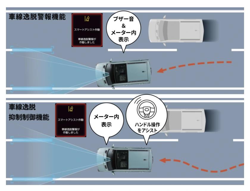 タフト 車線逸脱警報機能・車線逸脱抑制制御機能