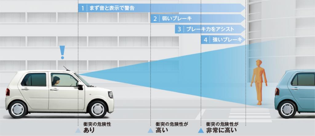 ミラトコット 衝突警報機能(対車両・対歩行者)衝突回避支援ブレーキ機能(対車両・対歩行者)