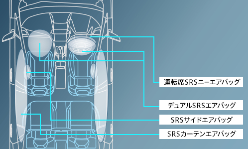 インプレッサG4 7つの乗員保護エアバッグ
