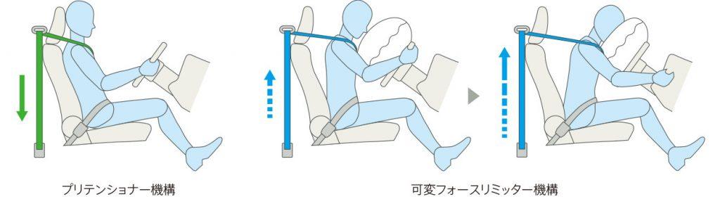 スペーシアギア 高性能シートベルト