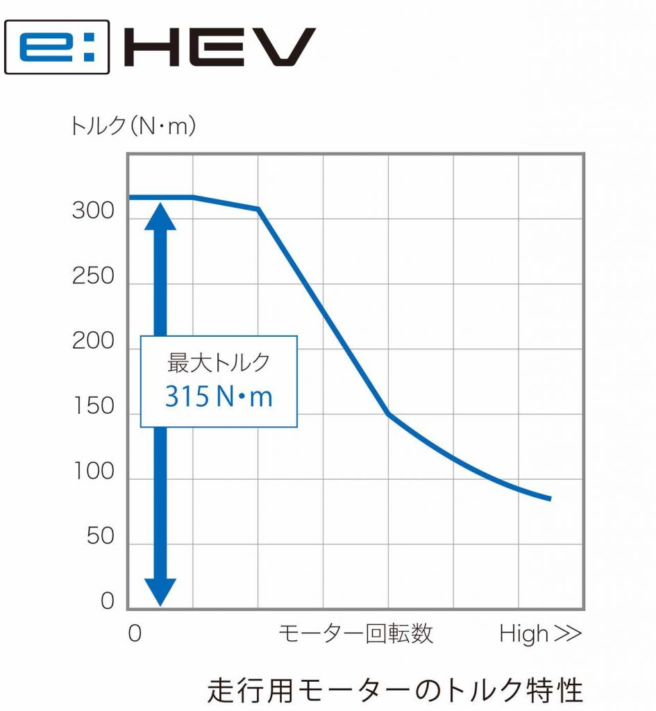 CR-V eHEV