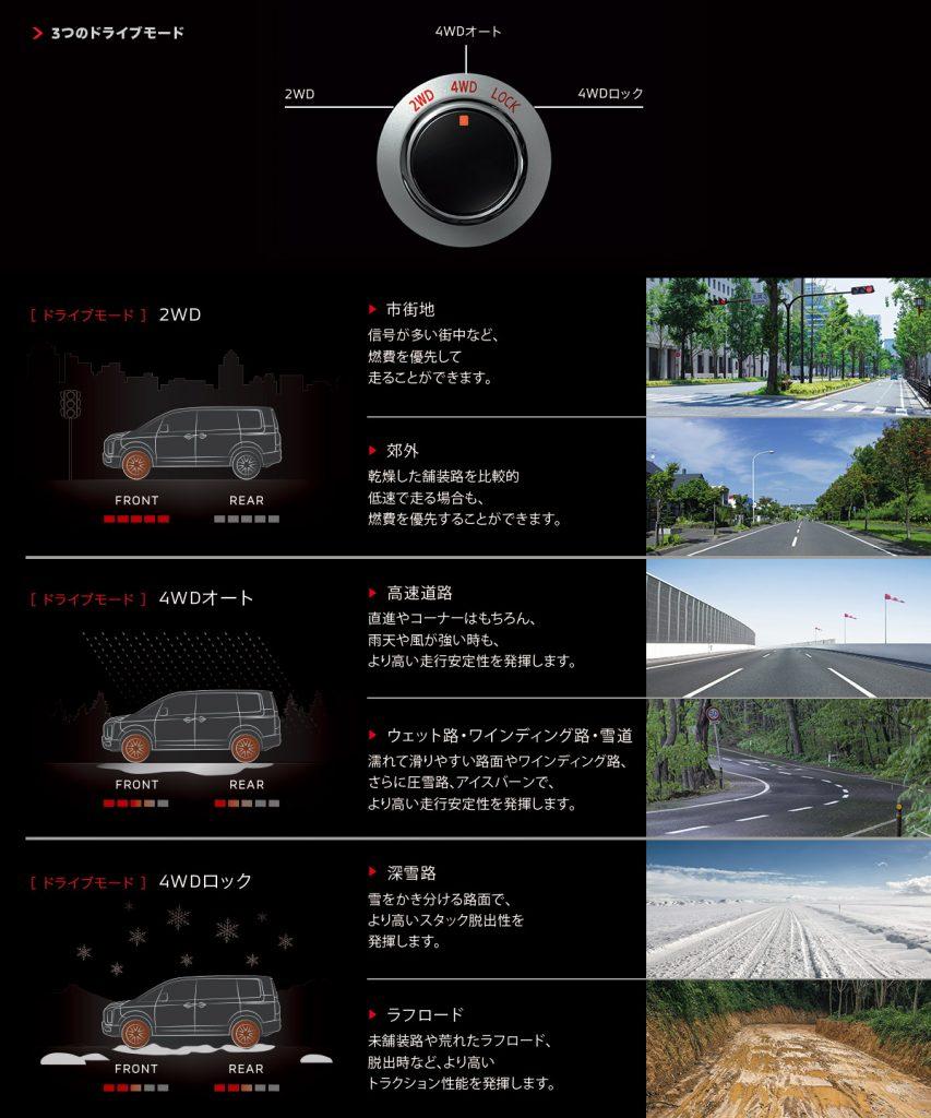 デリカd5 ドライブモード
