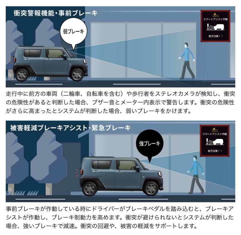 タフト 衝突警報機能(対車両・対歩行者[昼夜])・衝突回避支援ブレーキ機能(対車両・対歩行者[昼夜])