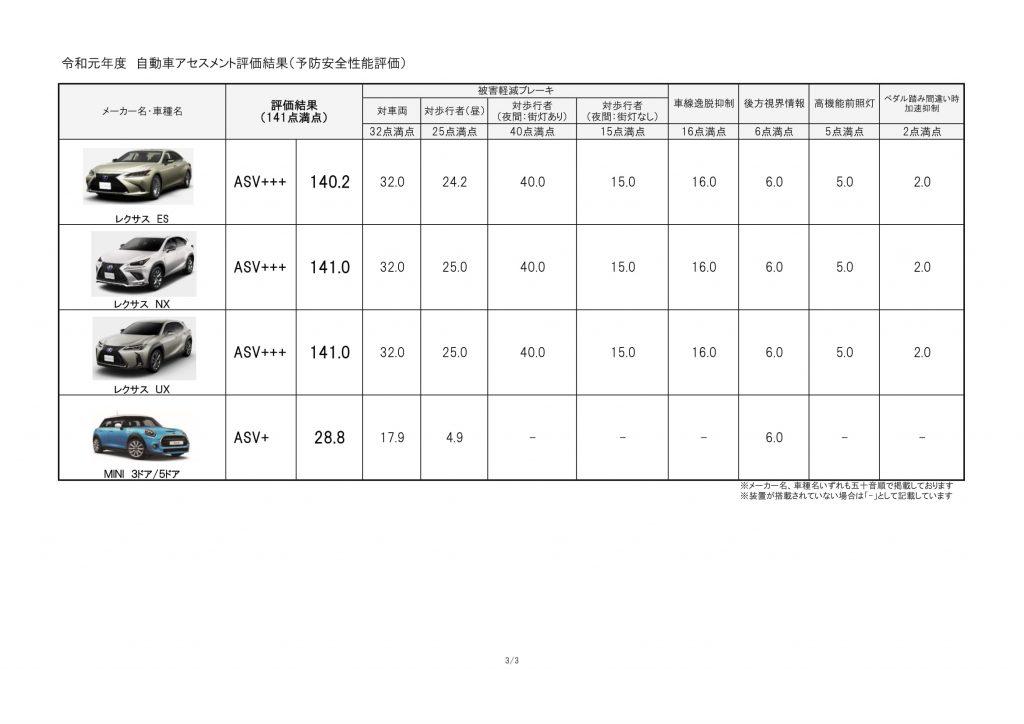 NCAP 予防安全性能評価3
