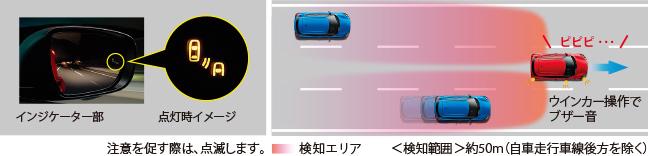 スイフト ブラインドスポットモニター(車線変更サポート付)