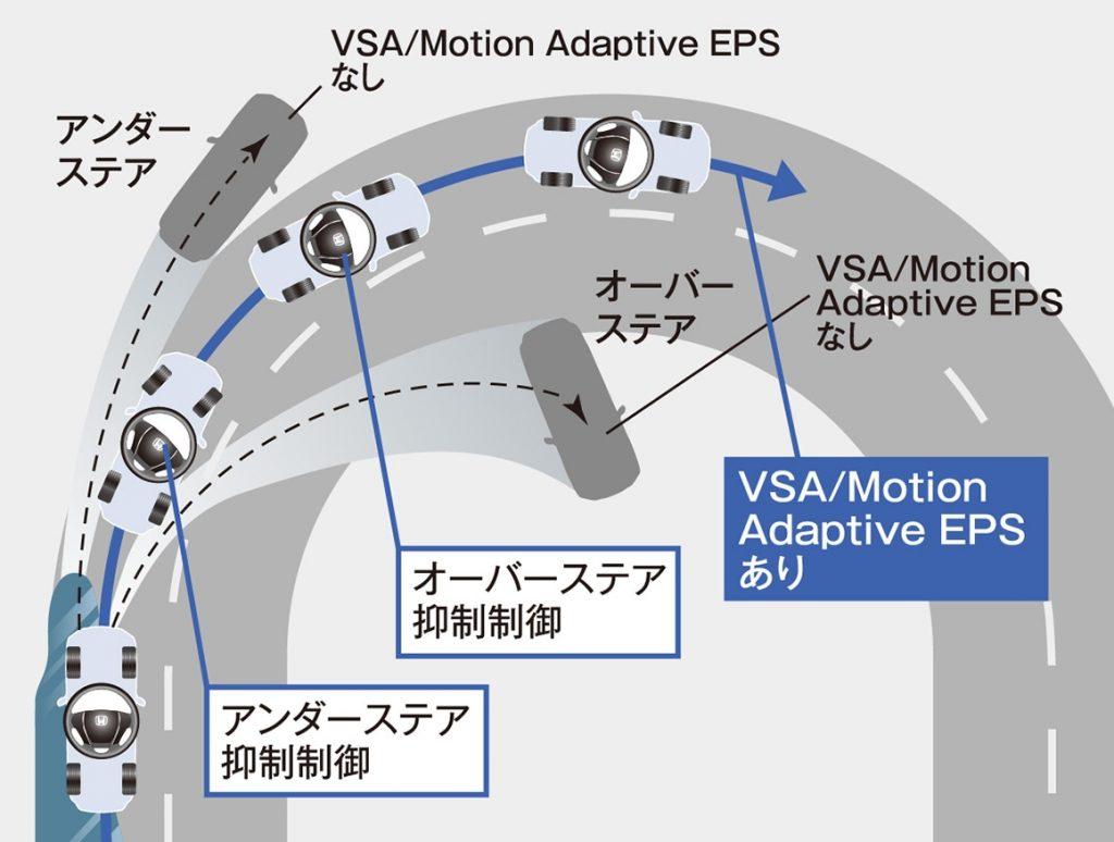 オデッセイ Motion Adaptive EPS