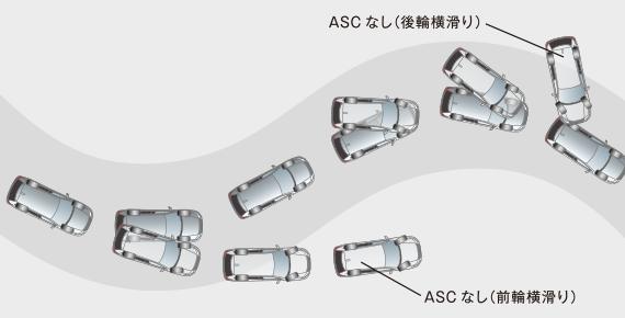 アウトランダー アクティブスタビリティコントロール(ASC)
