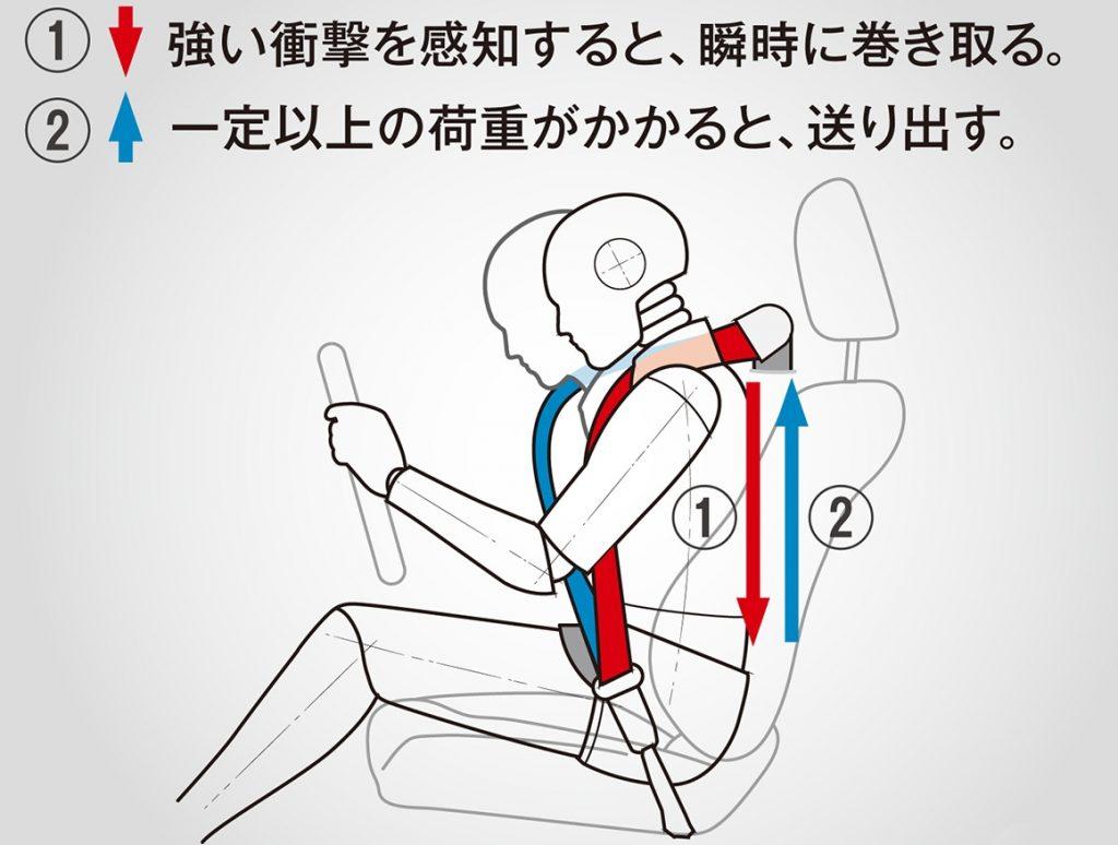 オデッセイ 3点式ロードリミッター付プリテンショナーELRシートベルト(1列目シート)