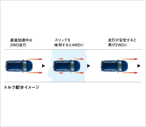 sx4 AUTOモード