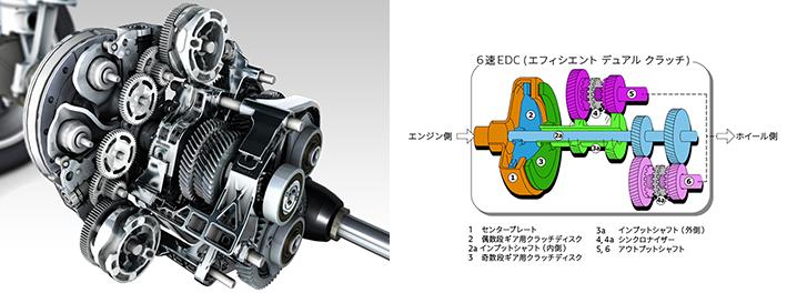 ルーテシア 電子制御6速AT(6EDC)