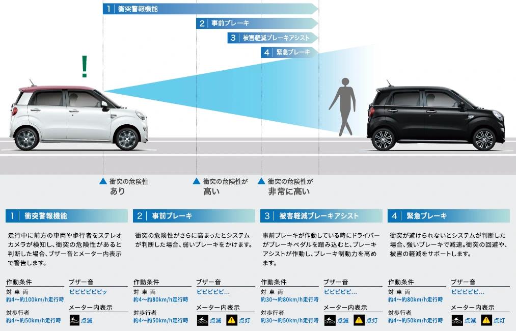 キャスト 衝突警報機能(対車両・対歩行者)衝突回避支援ブレーキ機能(対車両・対歩行者)