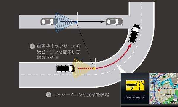 エルグランド 安全運転支援システム(DSSS)