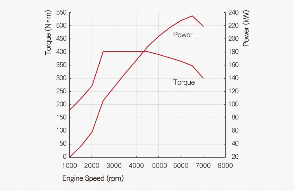 シビックタイプR パワー曲線