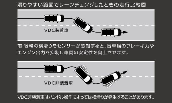エルグランド VDC(ビークルダイナミクスコントロール[TCS機能含む])+ブレーキLSD