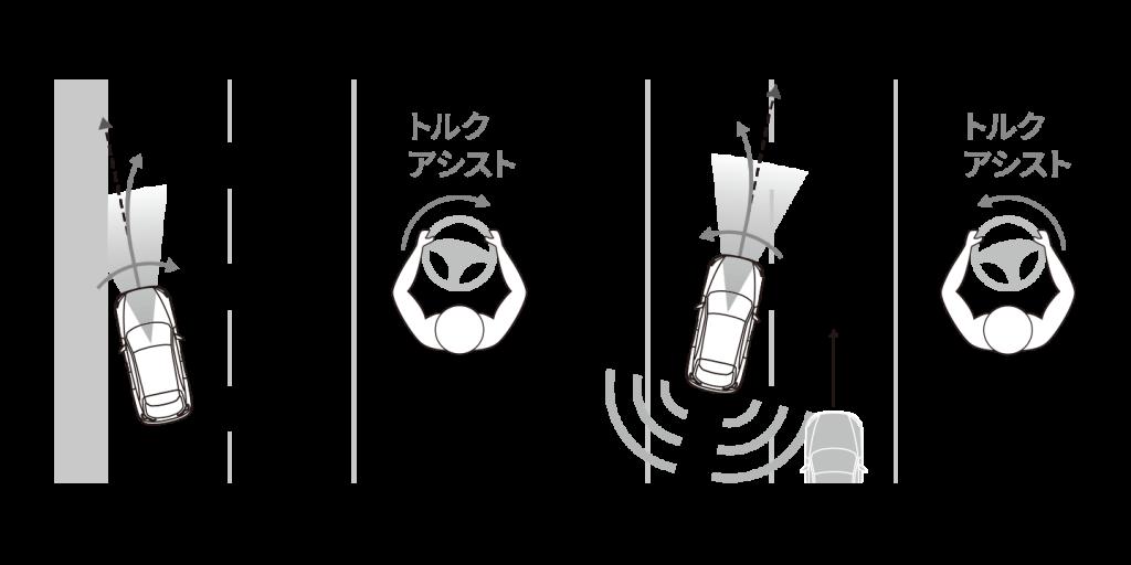 MX-30 緊急時車線維持支援側方危険回避アシスト機能ロードキープアシスト機能