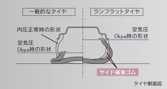 UX ランフラットタイヤ