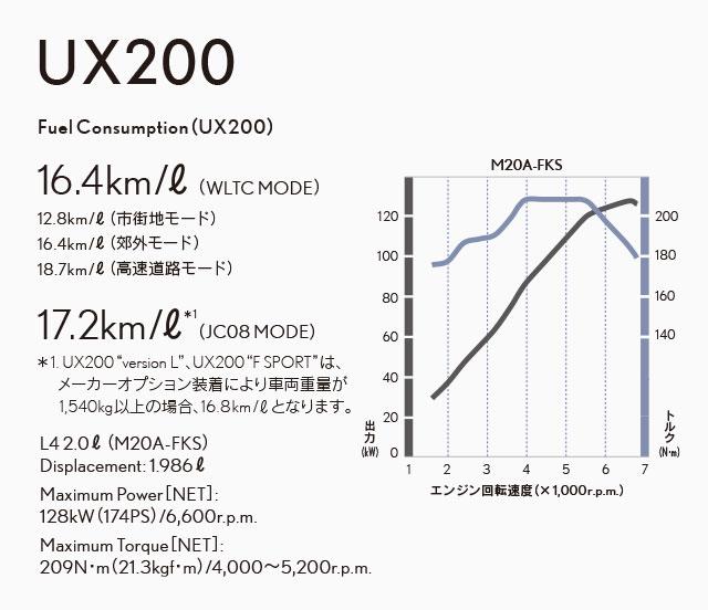 UX UX200スペック