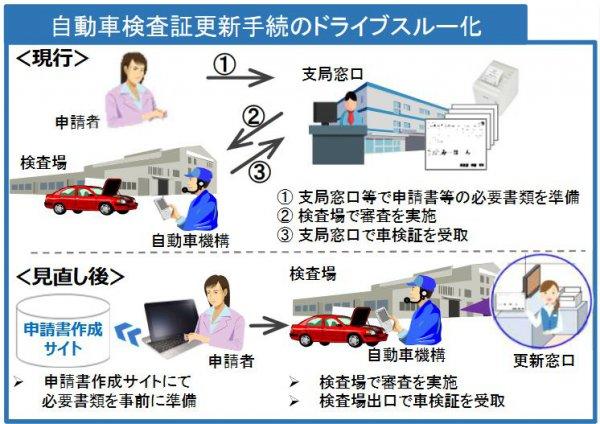 車検ドライブスルー ドライブスルー化イメージ