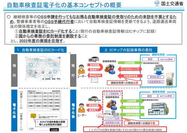 車検ドライブスルー 検査証デジタル化