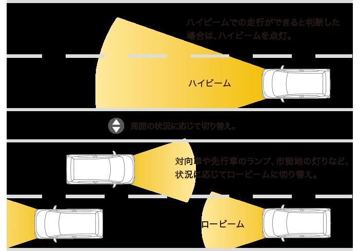 ekクロス オートマチックハイビーム(AHB)