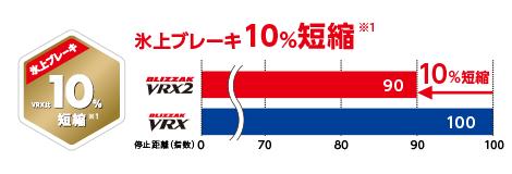 スタッドレスタイヤ1 氷上ブレーキ10%短縮