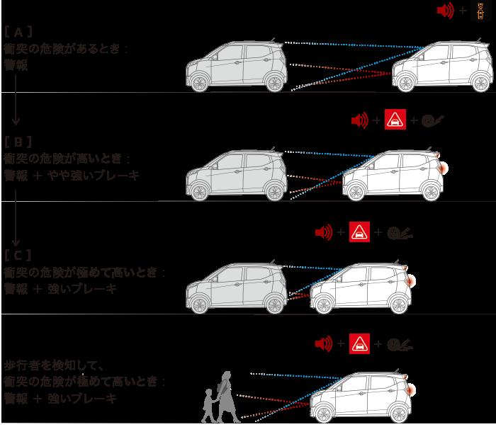ekクロス 衝突被害軽減ブレーキシステム(FCM)