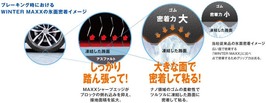 スタッドレスタイヤ1 氷上性能・ライフ性能