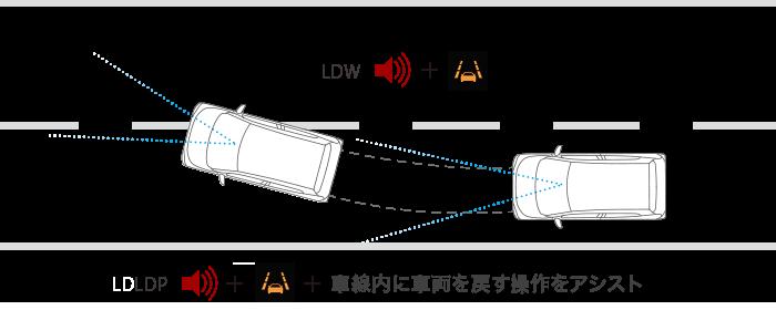 ekクロス 車線逸脱警報システム(LDW)&車線逸脱防止支援機能(LDP)