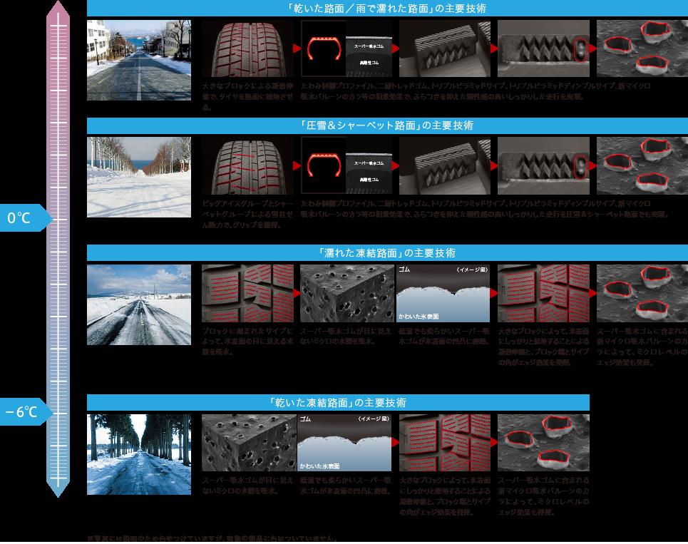 スタッドレスタイヤ1 温度対応技術
