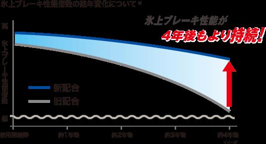 スタッドレスタイヤ1 氷上での効きが長く続く