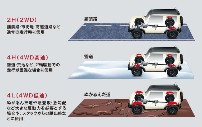 ジムニーシエラ パートタイム4WD