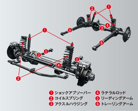 ジムニーシエラ 3リンクリジッドアクスル式サスペンション
