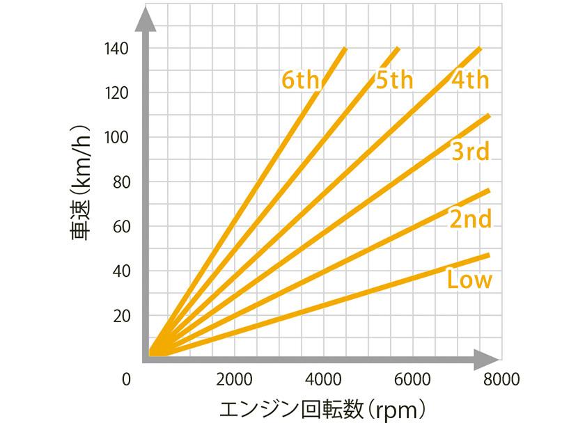 N-ONE 特性グラフ