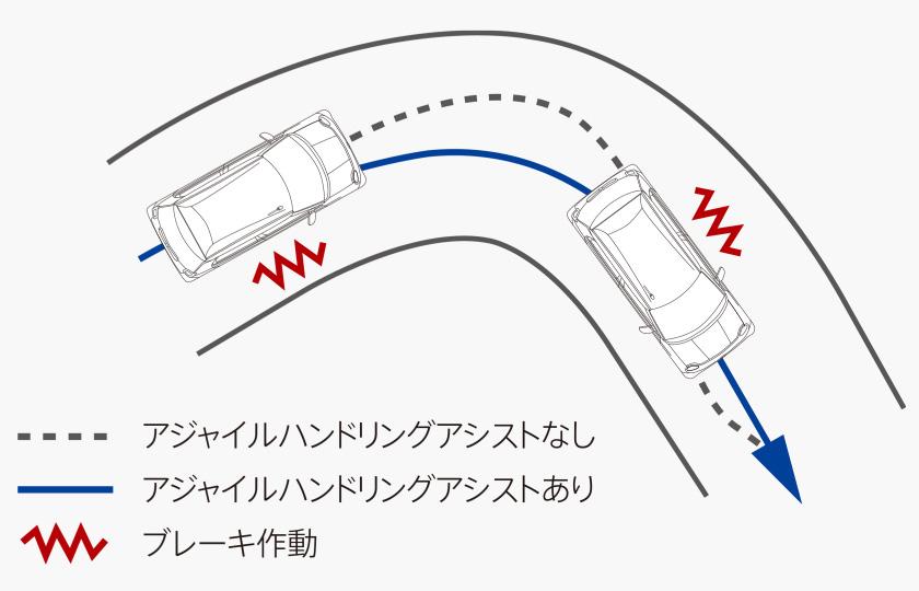 N-ONE アジャイルハンドリングアシスト
