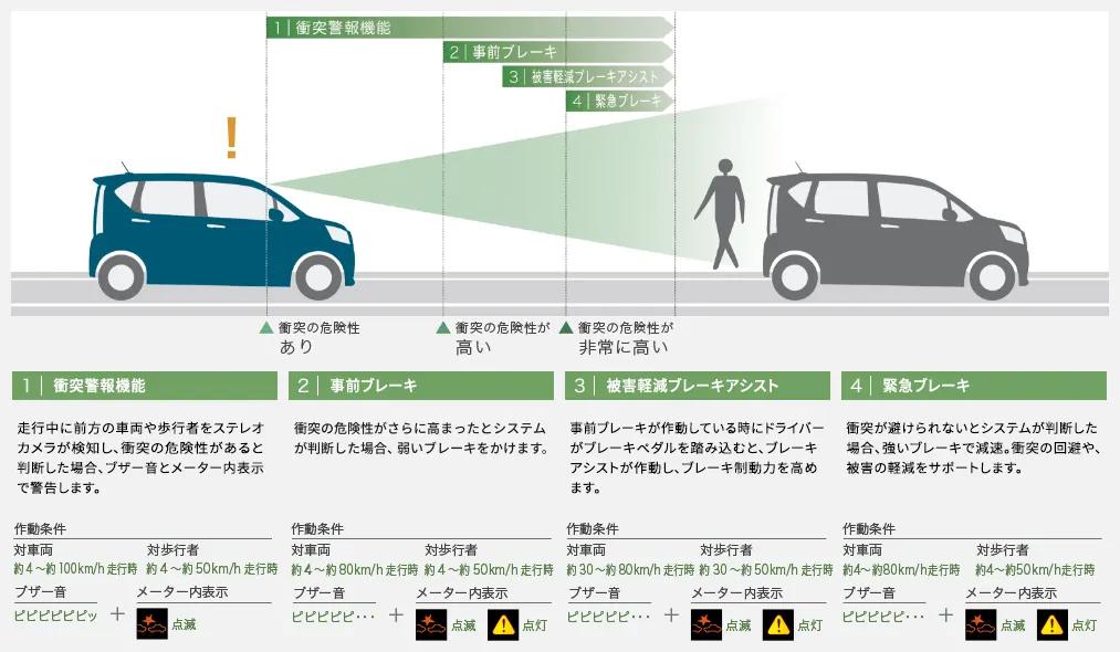 ムーヴ 衝突警報機能(対車両・対歩行者)衝突回避支援ブレーキ機能(対車両・対歩行者)