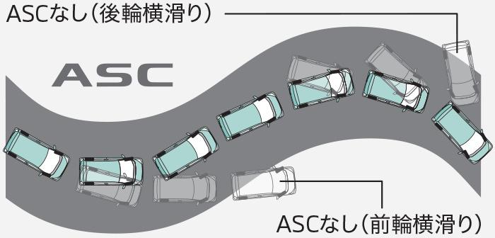ekワゴン アクティブスタビリティコントロール(ASC)