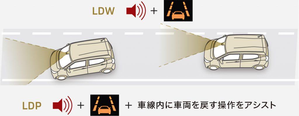 ekワゴン 車線逸脱警報システム(LDW)&車線逸脱防止支援機能(LDP)