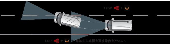 ekクロススペース 車線逸脱警報システム(LDW)&車線逸脱防止支援機能(LDP)