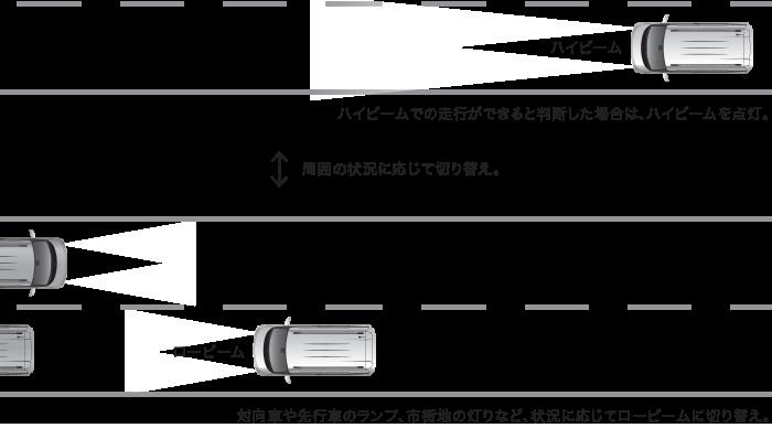 ekクロススペース オートマチックハイビーム(AHB)