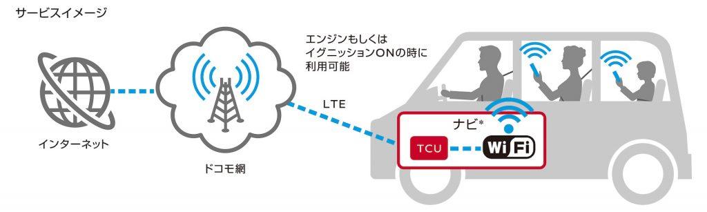 車載専用ルーター docomo in Car Connect